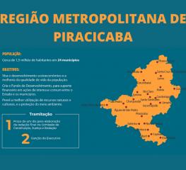 PT vota favorável a nova unidade regional e defende desenvolvimento pra valer